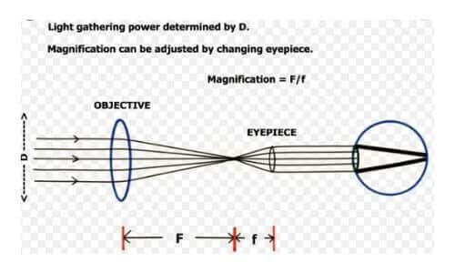 How To Adjust The Binocular Magnification?