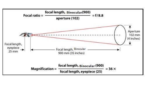 formula for magnification power of binoculars